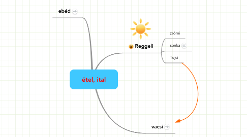Mind Map: étel, ital