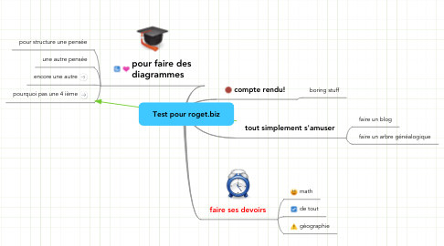 Mind Map: Test pour roget.biz