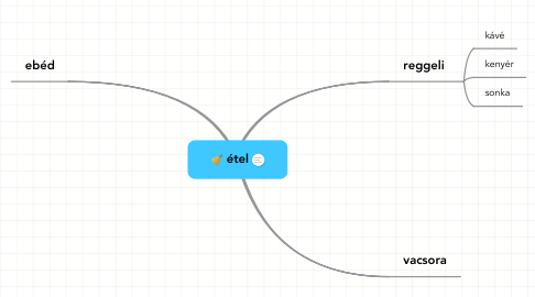 Mind Map: étel