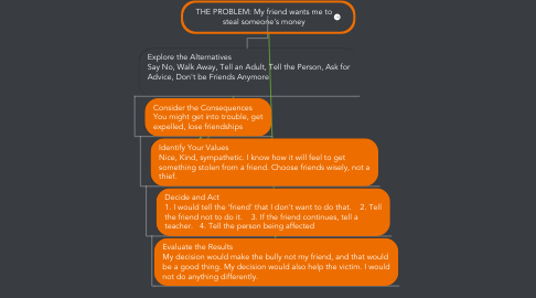 Mind Map: THE PROBLEM: My friend wants me to steal someone's money