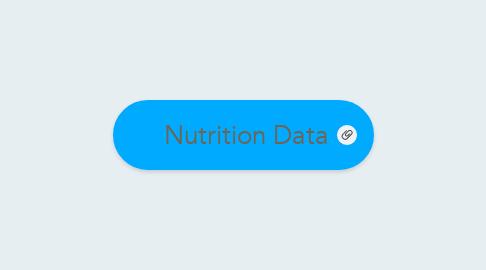 Mind Map: Nutrition Data