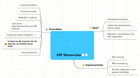 Mind Map: ERP Masterclass