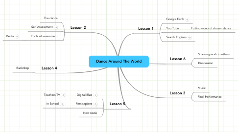 Mind Map: Dance Around The World