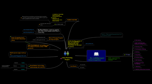 Mind Map: Lotus Parenting Project