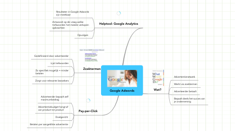 Mind Map: Google Adwords