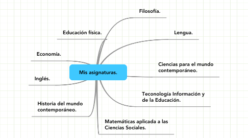 Mind Map: Mis asignaturas.