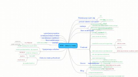 Mind Map: WIKI - delovno mesto