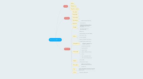 Mind Map: Панель управления