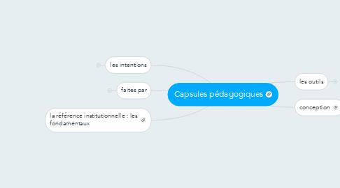 Mind Map: Capsules pédagogiques