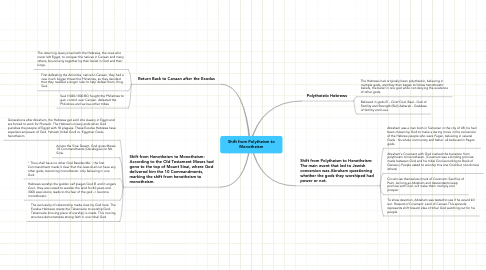 Mind Map: Shift from Polytheism to Monotheism