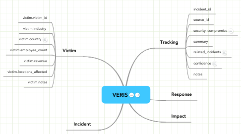 Mind Map: VERIS