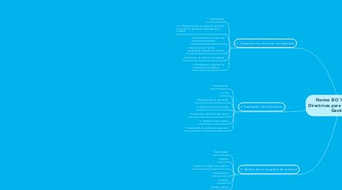 Mind Map: Norma ISO 10911 2011 Directrices para la auditorìa de Gestiòn.