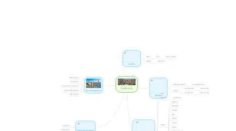 Mind Map: CARHUAZ