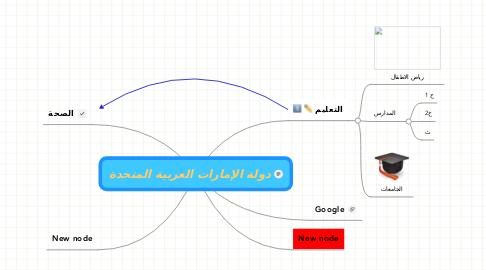 Mind Map: دولة الإمارات العربية المتحدة