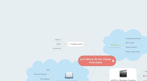 Mind Map: La Cultura de los Llanos Orientales