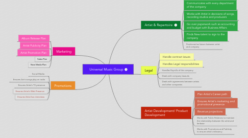 Mind Map: Universal Music Group