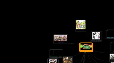 Mind Map: TECNOLOGIA EN EL TIEMPO