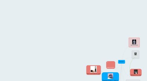 Mind Map: RAYOS X