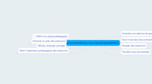 Mind Map: Une carte mentale pour mon projet de baladodiffusion