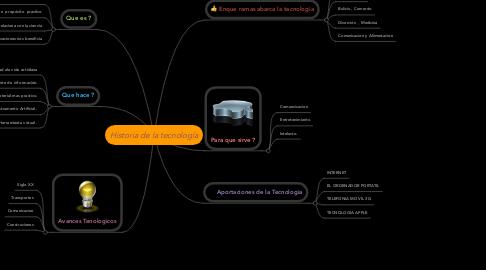 Mind Map: Historia de la tecnología