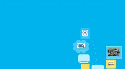 Mind Map: tecnología en el tiempo