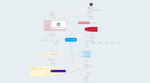 Mind Map: Zuhause