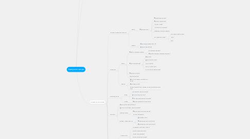 Mind Map: Зрозуміле метро