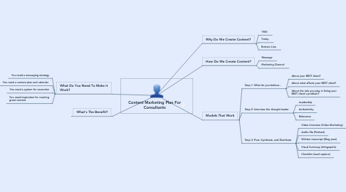 Mind Map: Content Marketing Plan For Consultants
