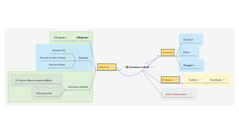 Mind Map: Aprende de Literatura infantil