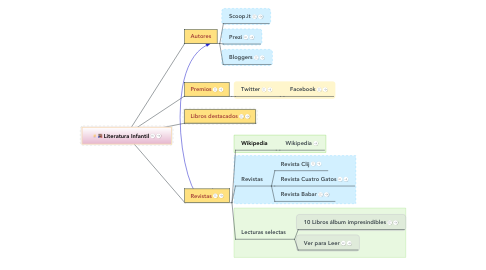 Mind Map: Cómo aprender de Literatura infantil