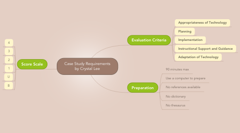 Mind Map: Case Study Requirements by Crystal Lee