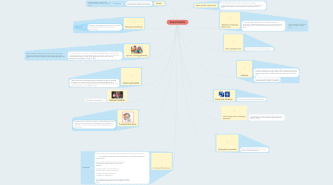Mind Map: Student Disabilities