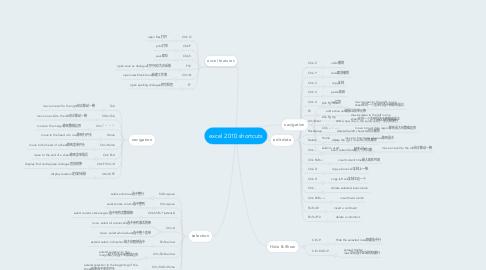 Mind Map: excel 2010 shortcuts