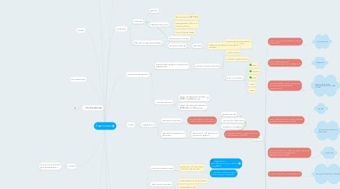 Mind Map: Карта мозга