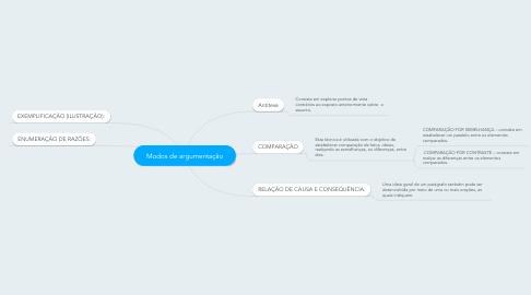 Mind Map: Modos de argumentação