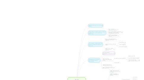 Mind Map: Укрощение хаоса. Как навести порядок в рабочих процессах