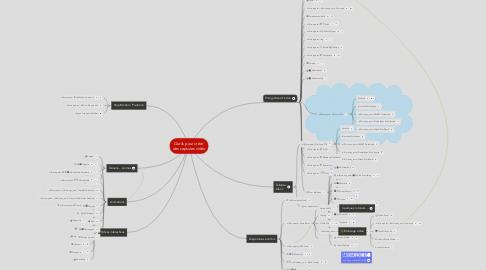 Mind Map: Outils pour créer  des capsules vidéo