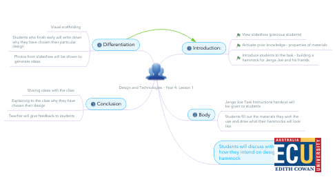 Mind Map: Design and Technologies - Year 4. Lesson 1