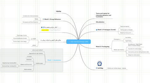 Mind Map: User Interface Design (UID)