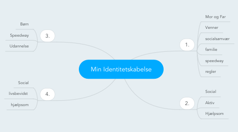 Mind Map: Min Identitetskabelse