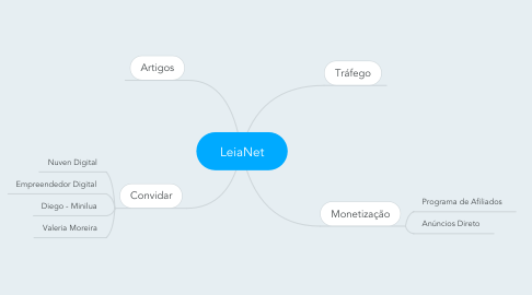 Mind Map: LeiaNet