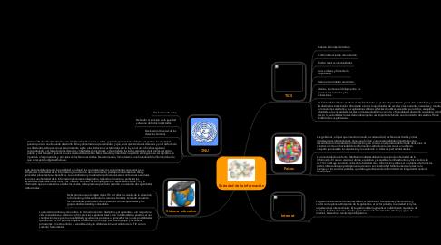 Mind Map: Sociedad de la información