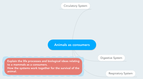 Mind Map: Animals as consumers