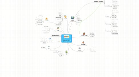 Mind Map: BUSINESS CLOUD - ENTERPRISE CRM by SERCAA.COM
