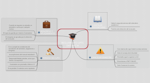 Mind Map: REGLAMENTO UPTC DISTANCIA