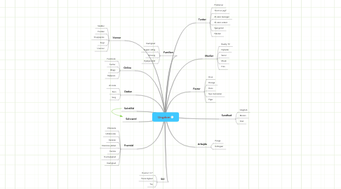 Mind Map: Ungdom