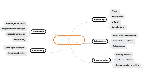 Mind Map: Projektstruktur