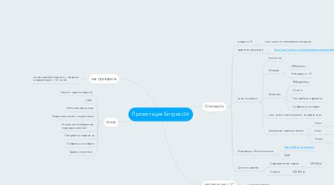 Mind Map: Презентация Битрикс24
