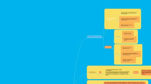 Mind Map: Principios constitutivos de la web
