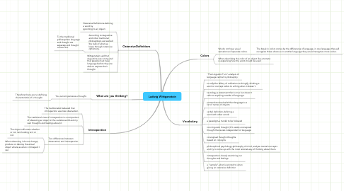 Mind Map: Ludwig Wittgenstein